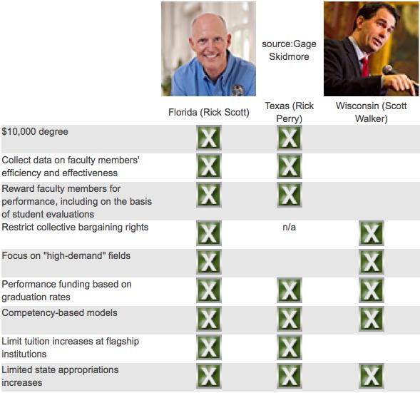 Source: Inside Higher Ed