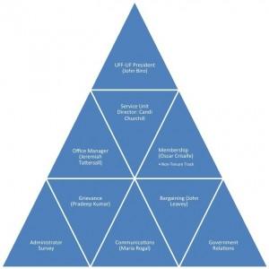 UFF-UF Organizational Chart