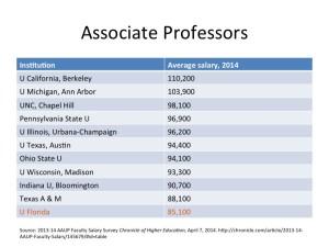 Associate Professors