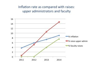 Inflation rate as compared with raises